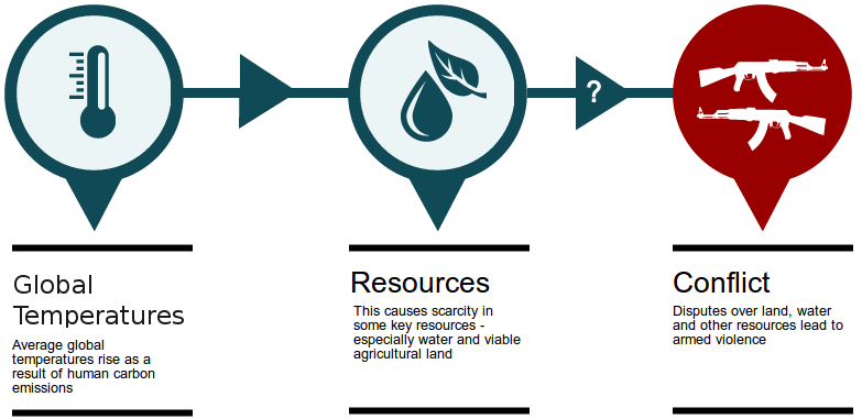 Climate change resources and armed conflict. Infographic of the connections