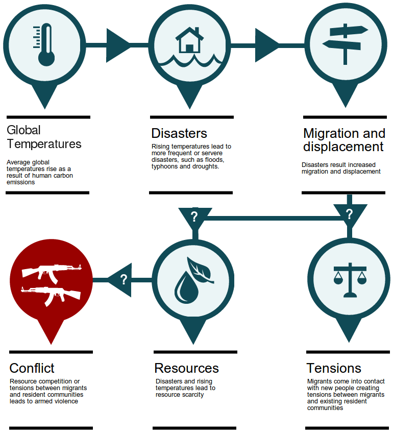 climate change, migration, tensions and conflict. Infographic exploring the connections