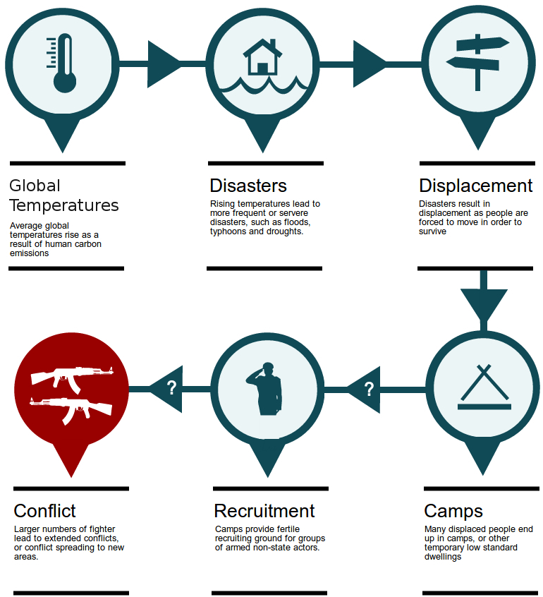 climate, migration, recruitment and conflict. Infographic