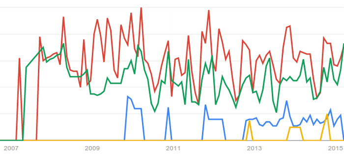 climate change and migration data from Google Trends